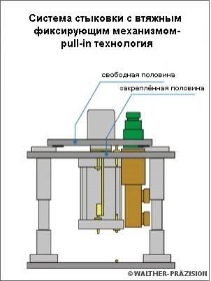 Стыковка с pull-in механизмом фиксации
